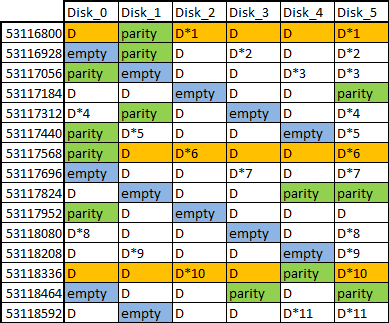 RAID table tracing incorrectly rebuilt data