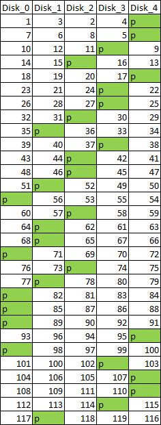 RAID table tracing erratic parity on incorrectly rebuilt RAID